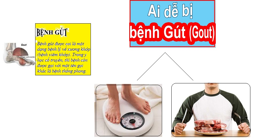 benh-gut-la-gi